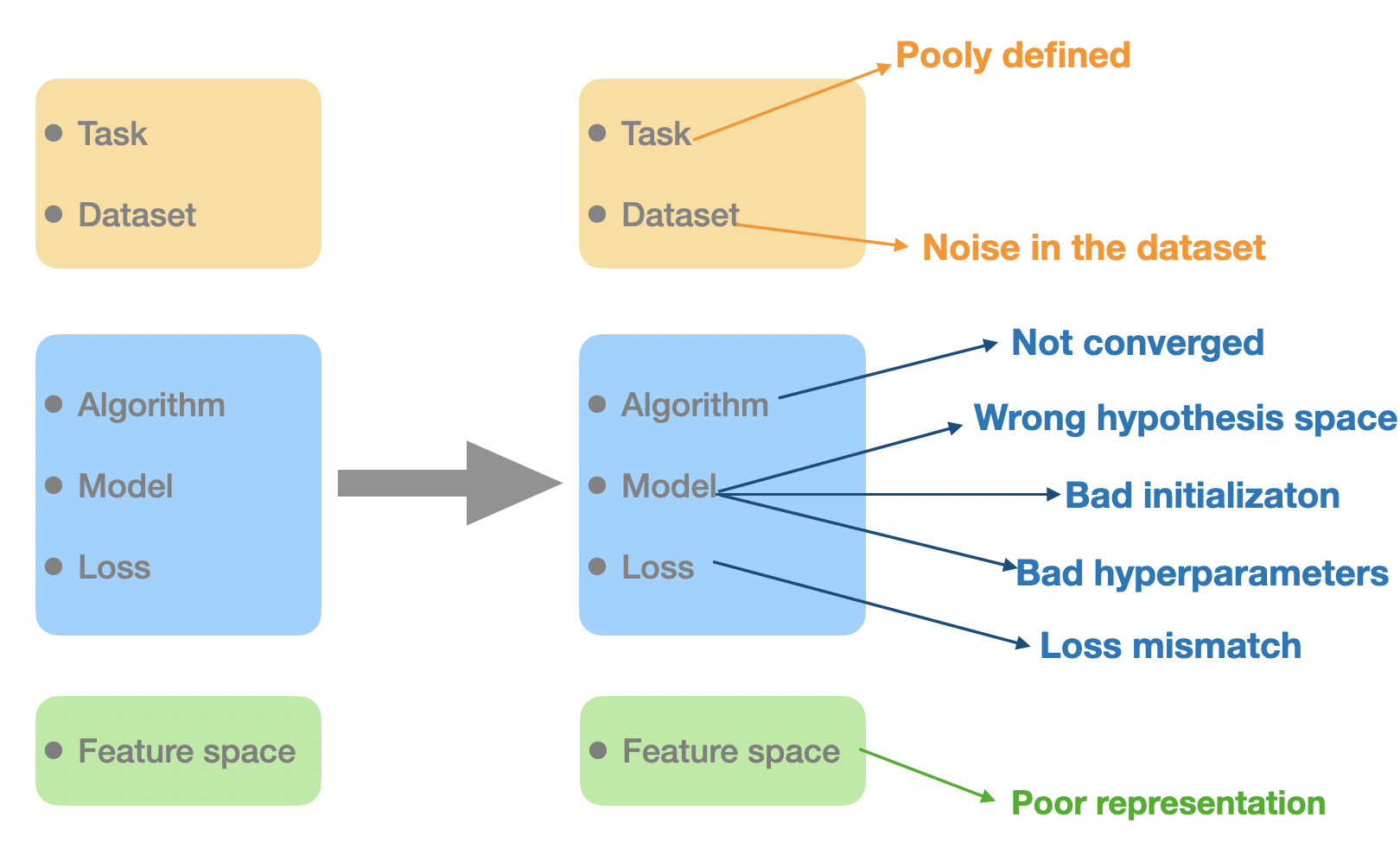 Learning components and their factors